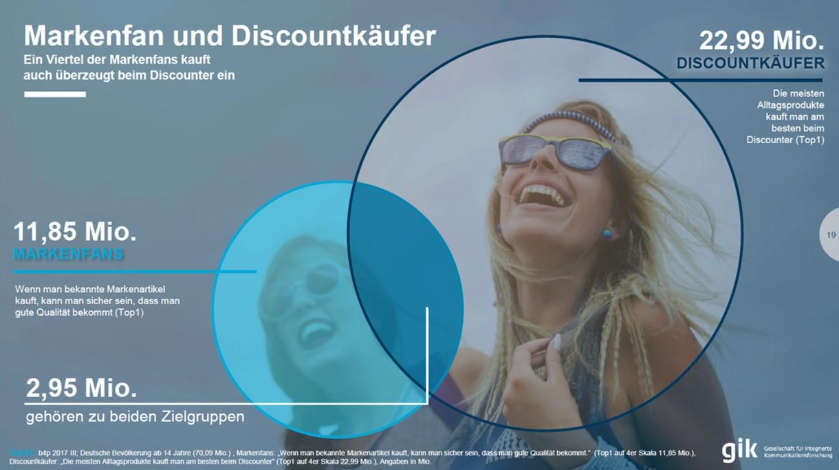 Markenfan und Discount-Käufer. Es geht auch beides.